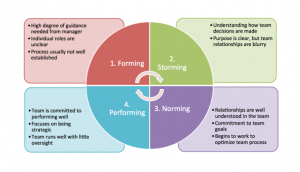 Useful Tuckman's Teambuilding Model When Planning For Business Events